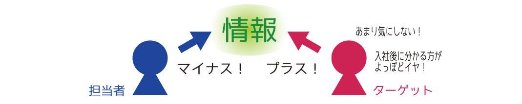 マイナス情報2