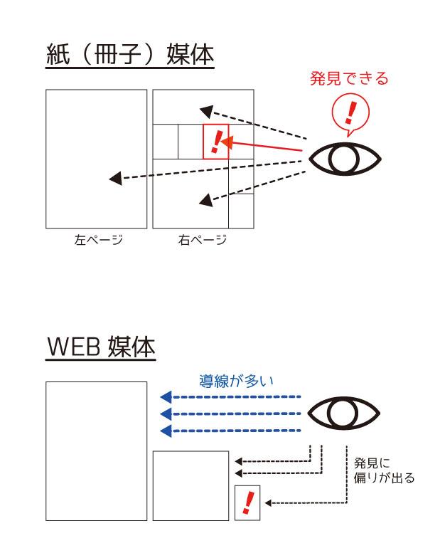 紙媒体とWEB媒体