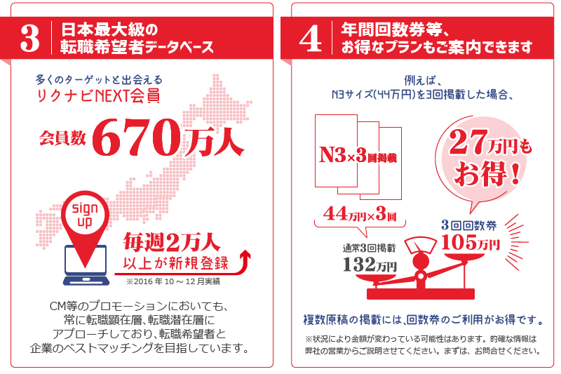 3.日本最大級の転職希望者データベース、4.年間回数券等、お得なプランもご案内できます