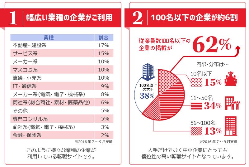 1.幅広い業種の企業がご利用、2.100名以下の企業が約6割