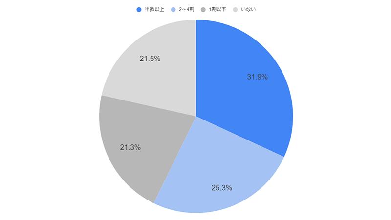 「3月末でアルバイト・パートの半数以上が退職」と答えた方が3割
