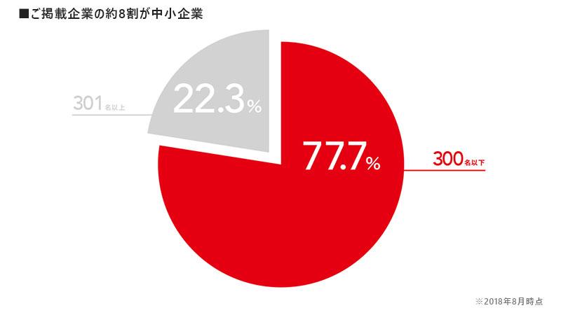 リクナビNEXTご掲載企業の約8割が中小企業
