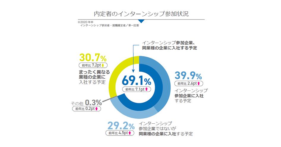 7割の学生がインターンシップ参加企業・同業種企業へ入社予定